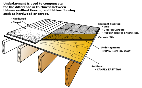 Your SubFloor And You What Lies Beneath RenoTahoeNevada - Plywood for bathroom subfloor