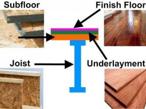 Hardwood Flooring Subfloor