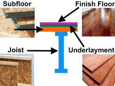 Hardwood Flooring Subfloor Best Practices