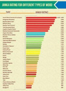 hardwood hardness ratings