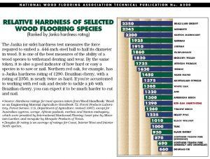 hardwood flooring durability