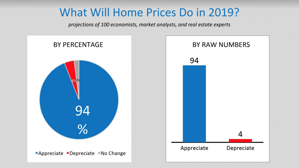 Housing Market – Reno/Tahoe/Nevada 2019 – Explodes!